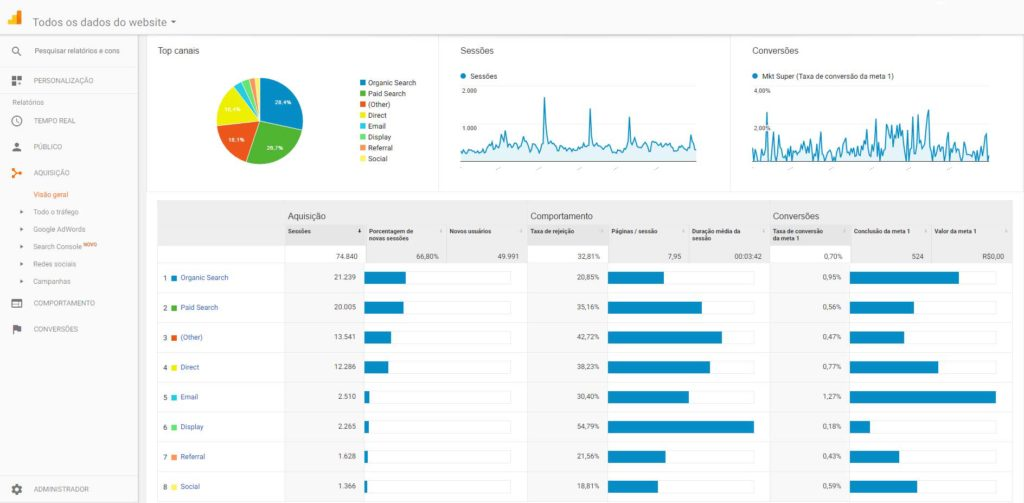 Conheça as categorias de tráfego do Google Analytics